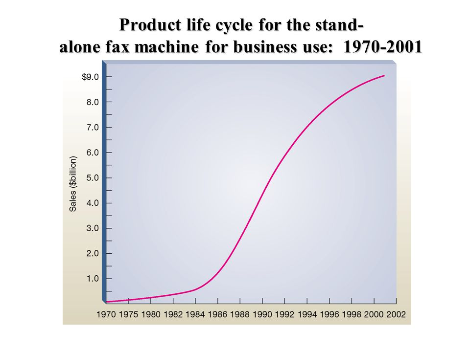Product life cycle for the stand- alone fax machine for business use: 1970-2001