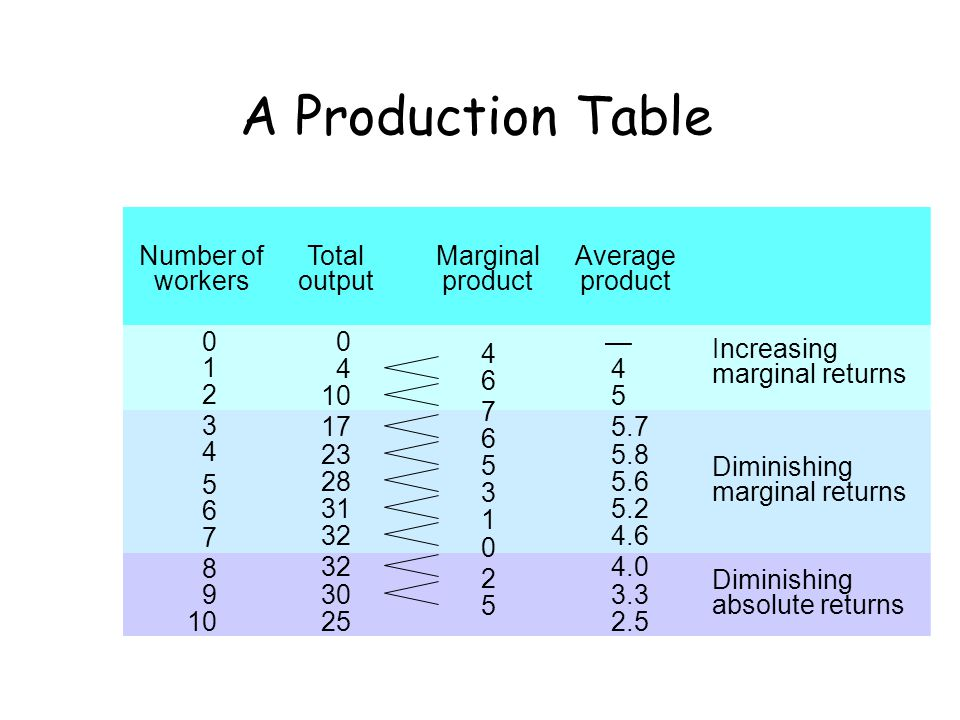 A Production Table Number of workers Total output Marginal product