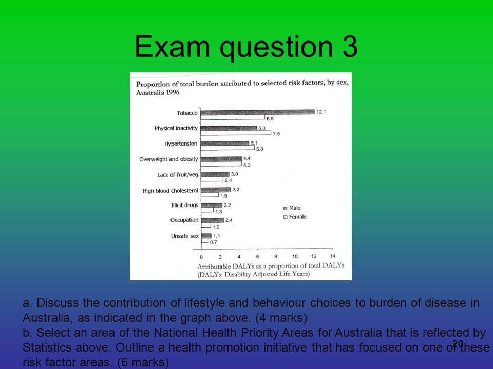 Exam question 3 a. Discuss the contribution of lifestyle and behaviour choices to burden of disease in.