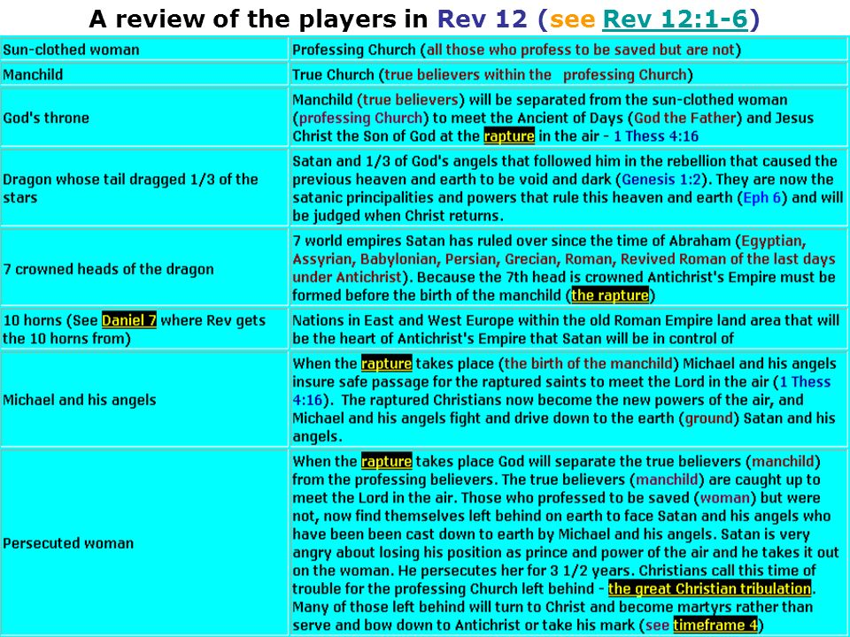 A review of the players in Rev 12 (see Rev 12:1-6)