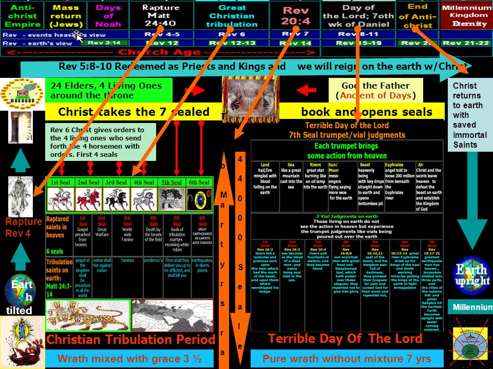 Christian Tribulation Period Terrible Day Of The Lord