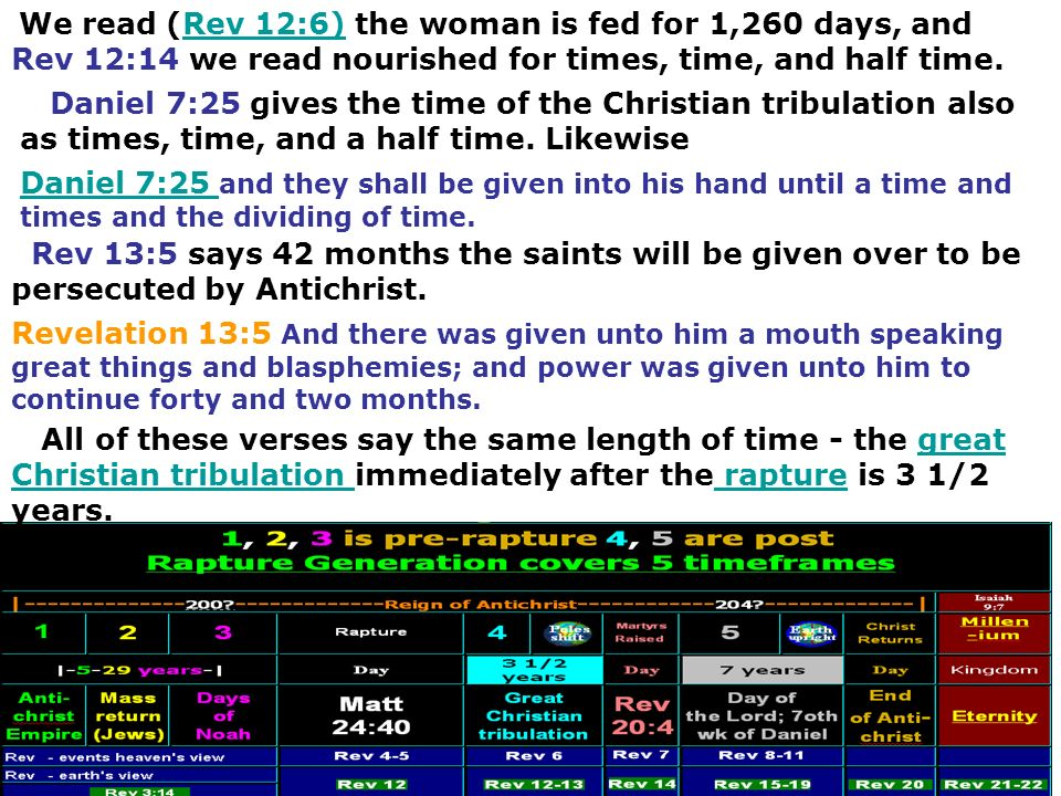 We read (Rev 12:6) the woman is fed for 1,260 days, and Rev 12:14 we read nourished for times, time, and half time.