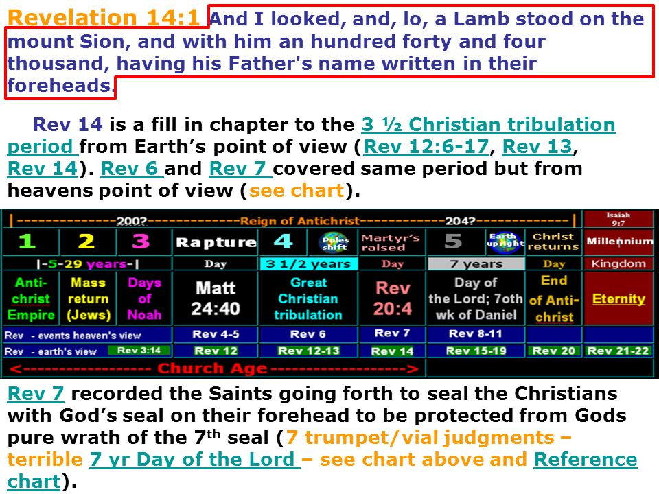 Revelation 14:1 And I looked, and, lo, a Lamb stood on the mount Sion, and with him an hundred forty and four thousand, having his Father s name written in their foreheads.