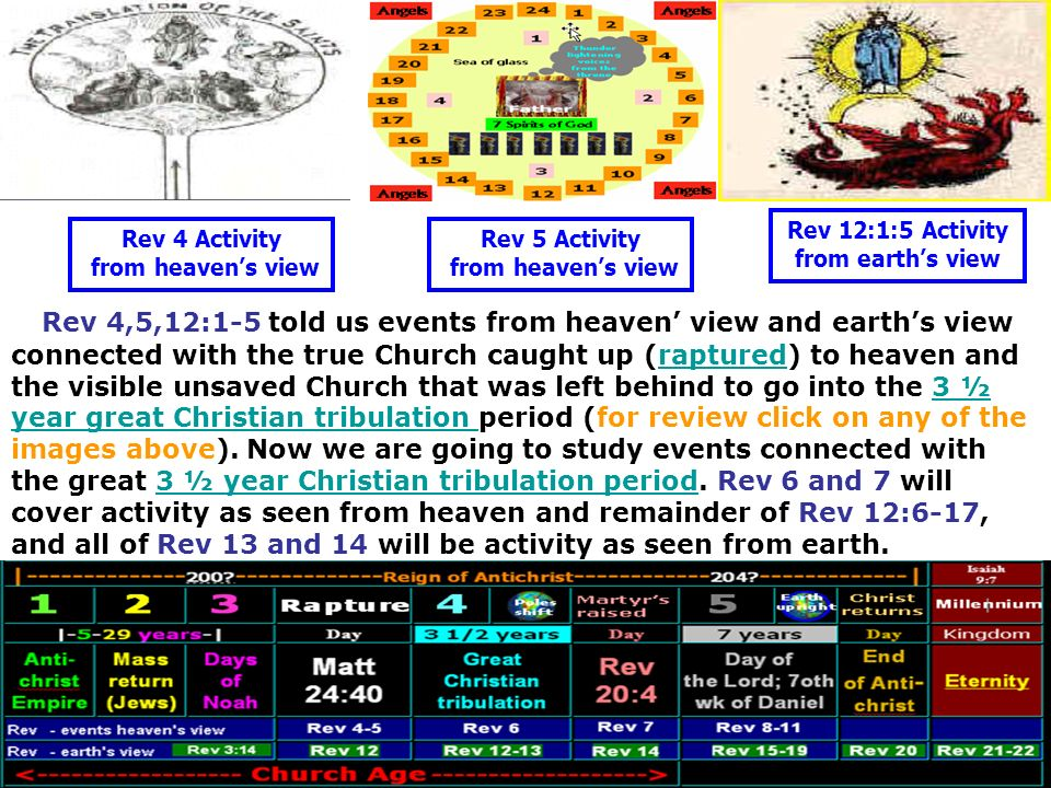 Rev 12:1:5 Activity from earth's view