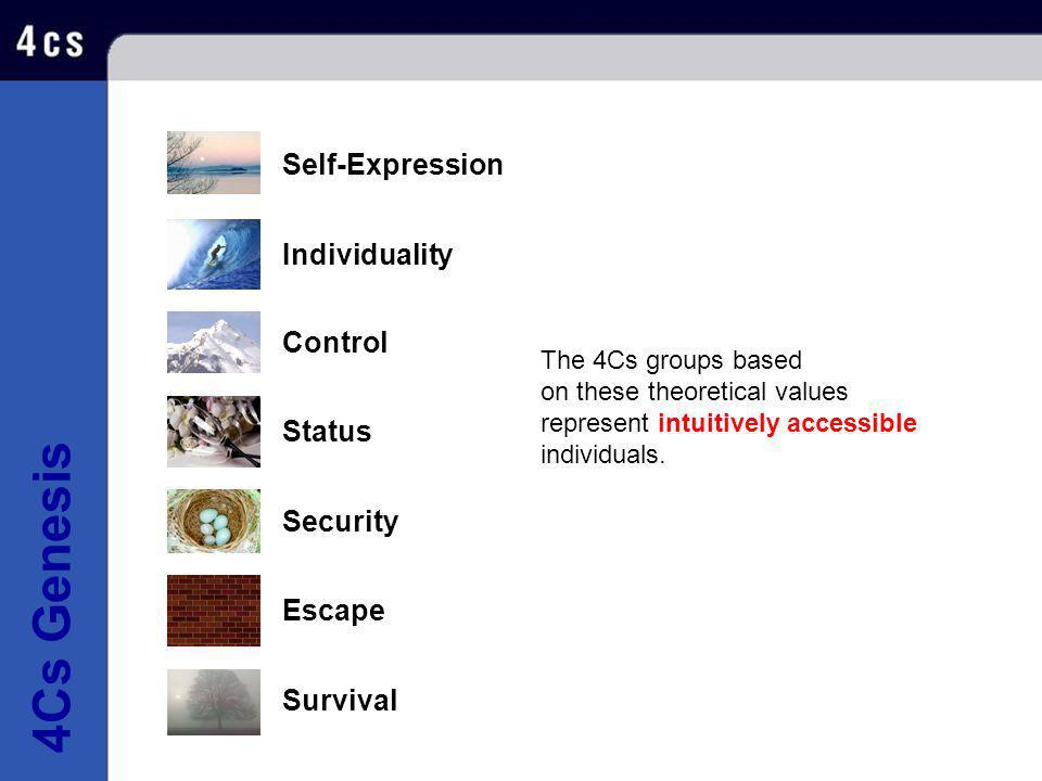 4Cs Genesis Self-Expression Individuality Control Status Security