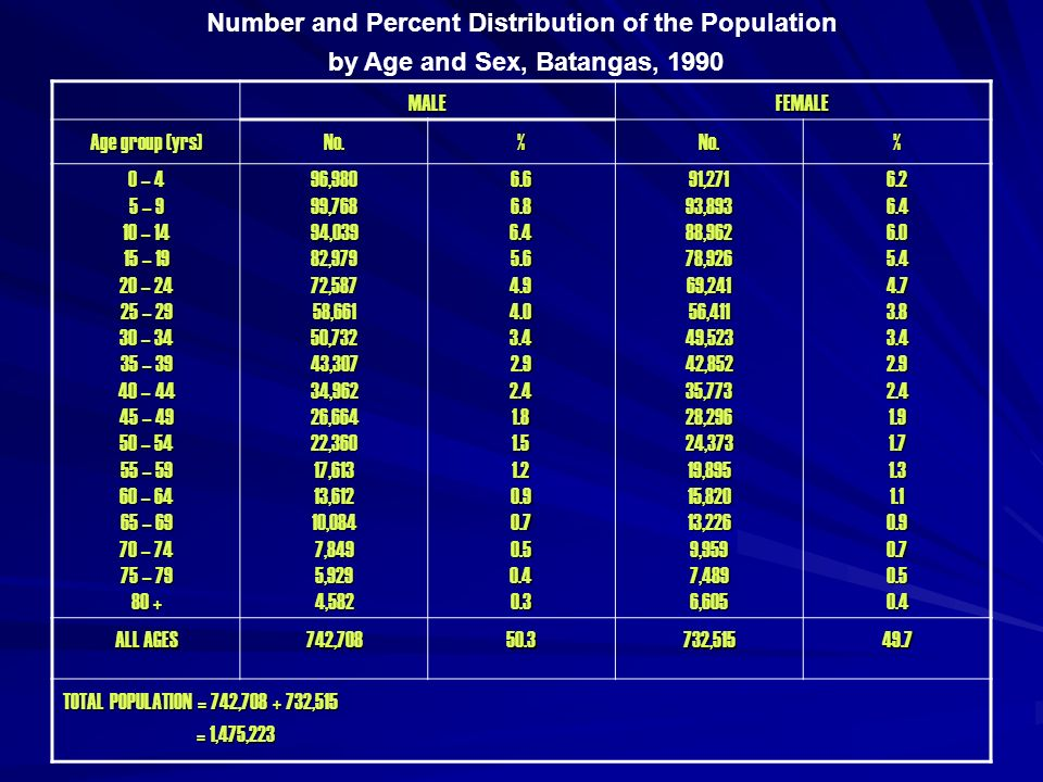 Number and Percent Distribution of the Population