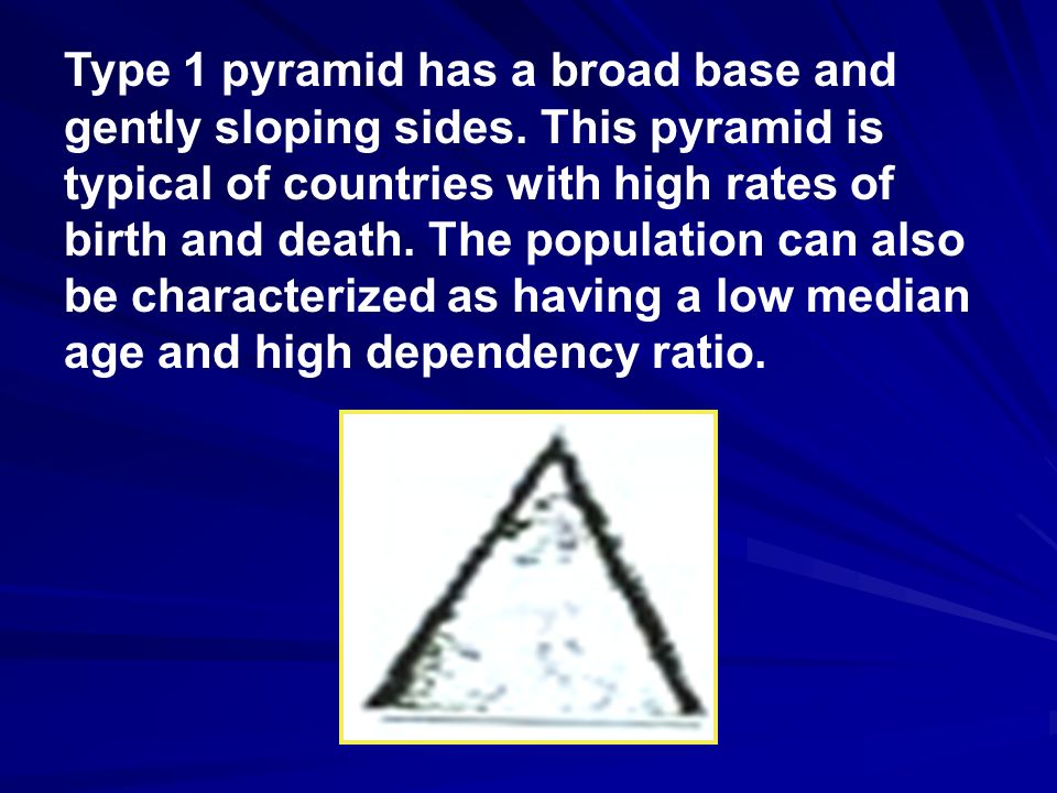 Type 1 pyramid has a broad base and gently sloping sides