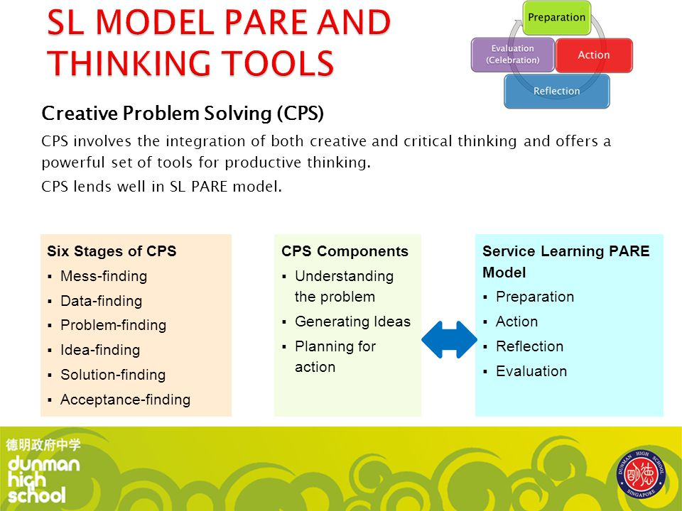 SL MODEL PARE AND THINKING TOOLS