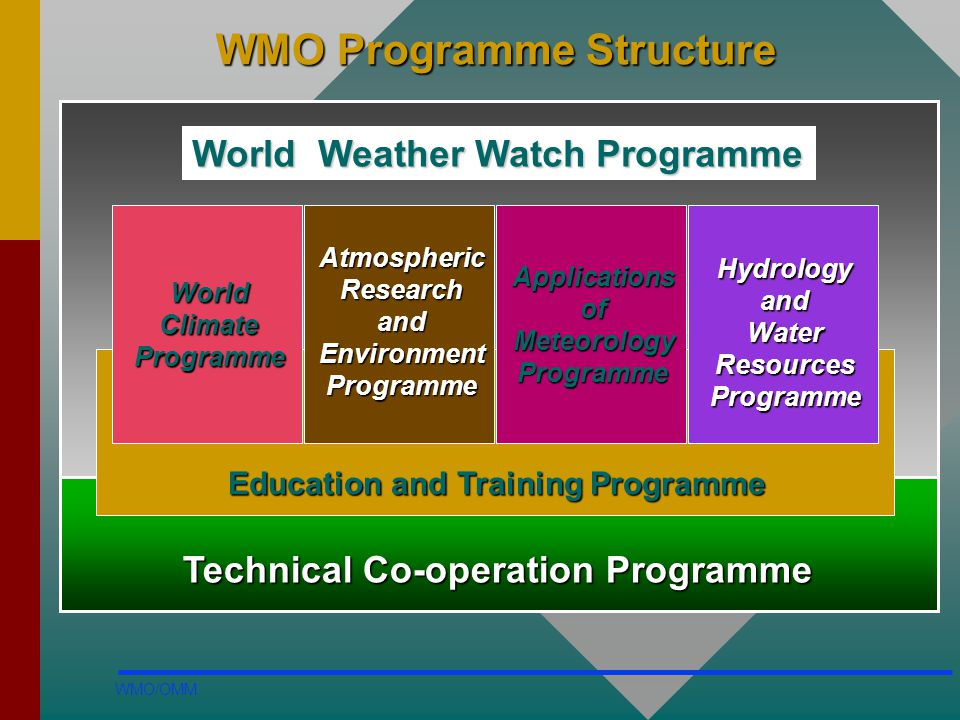 WMO Programme Structure
