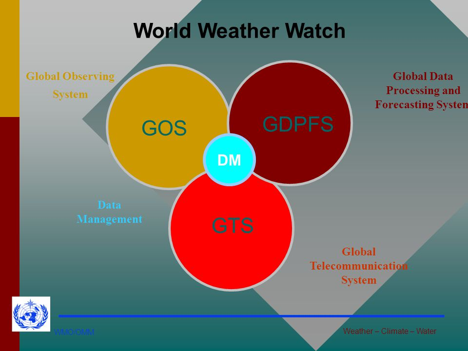 World Weather Watch GDPFS GOS GTS DM Global Observing System