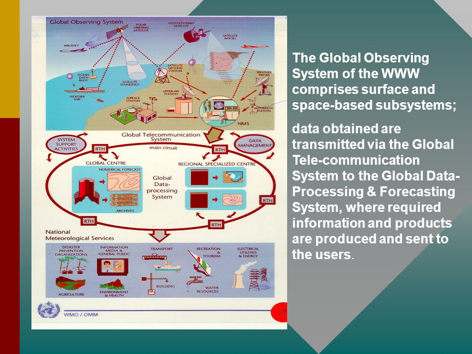 The Global Observing System of the WWW comprises surface and space-based subsystems;