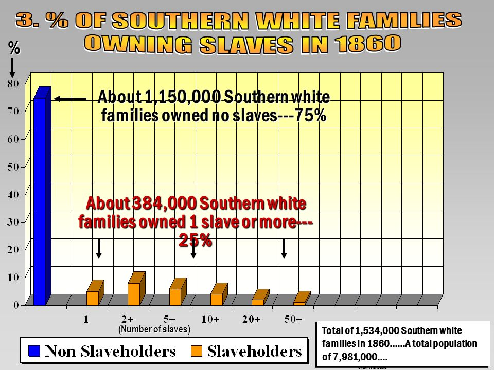 3. % OF SOUTHERN WHITE FAMILIES OWNING SLAVES IN 1860