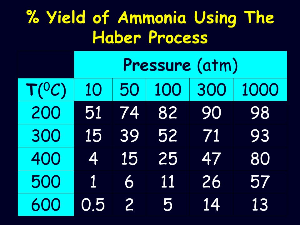 % Yield of Ammonia Using The Haber Process