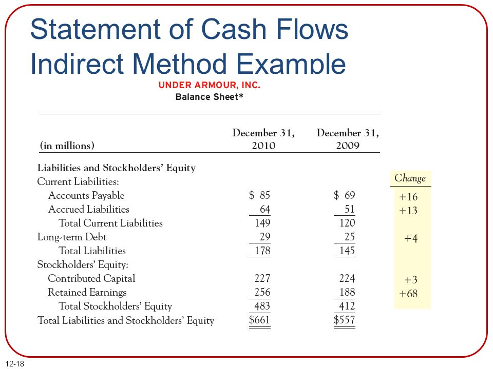 Statement of Cash Flows Indirect Method Example