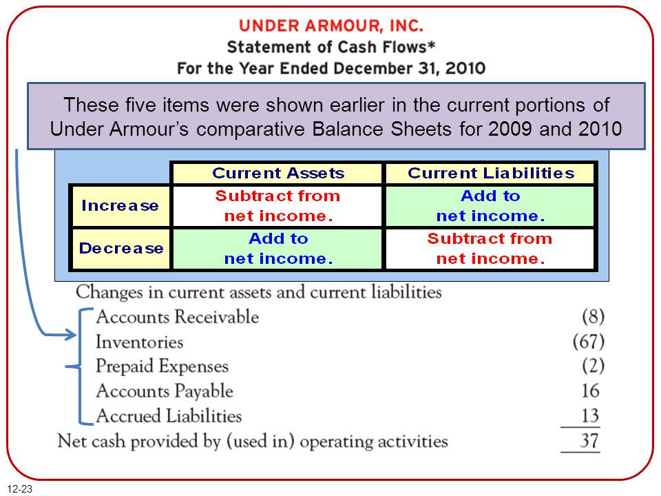 These five items were shown earlier in the current portions of Under Armour's comparative Balance Sheets for 2009 and 2010