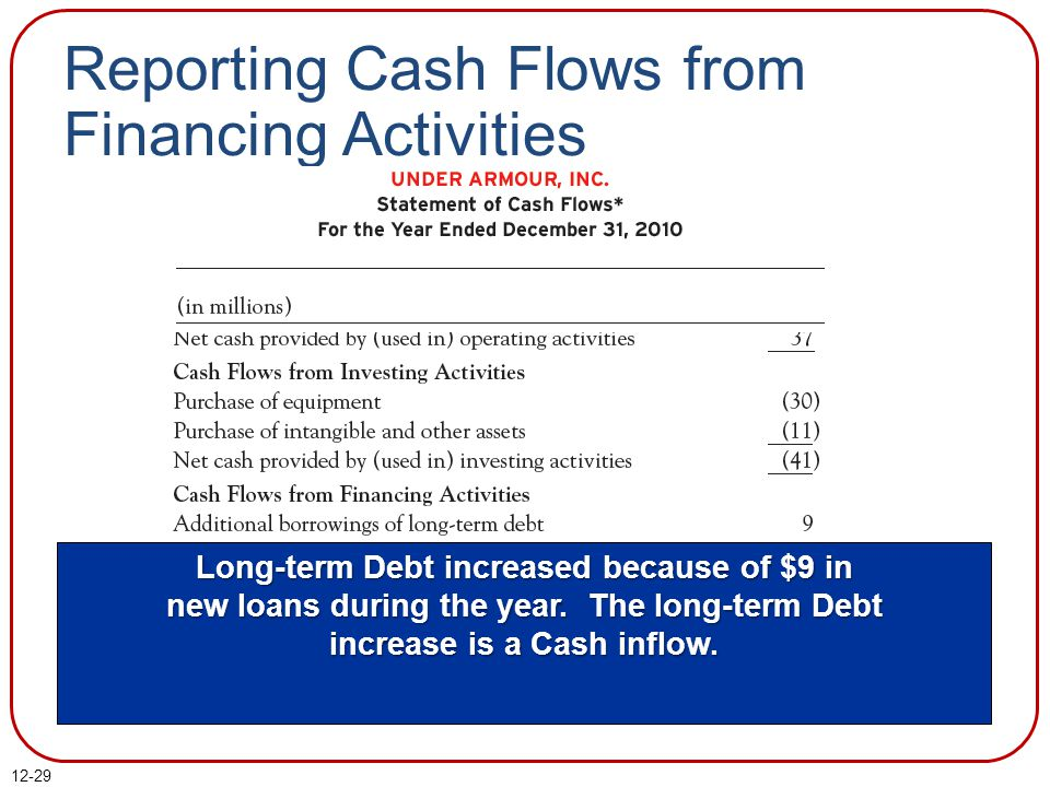 Reporting Cash Flows from Financing Activities