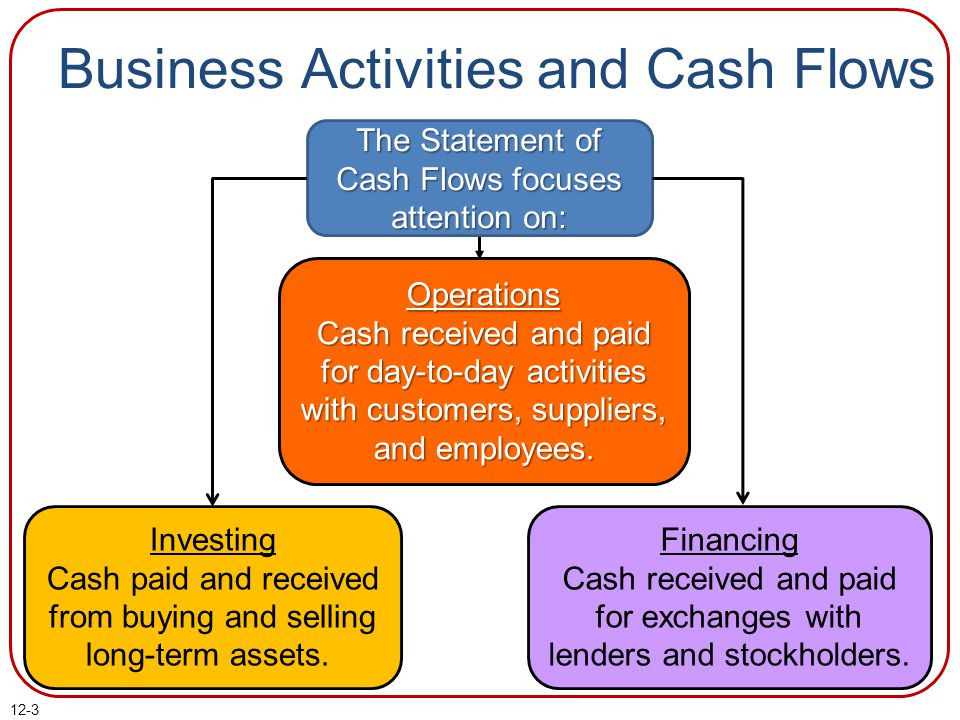 Business Activities and Cash Flows