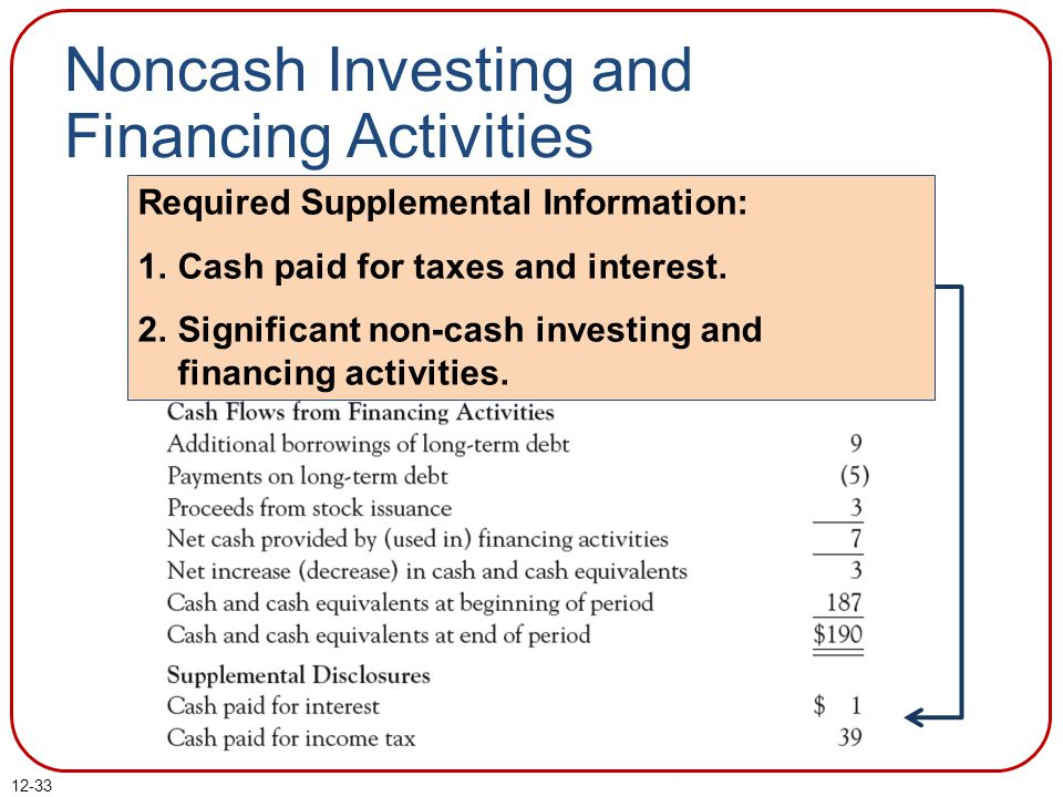Noncash Investing and Financing Activities