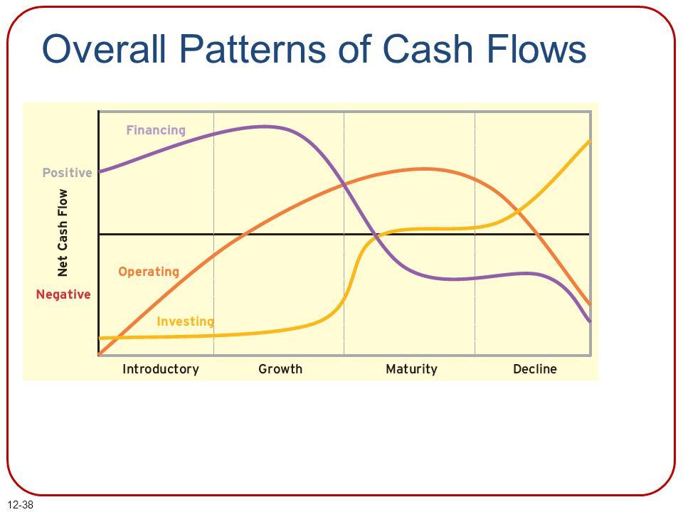 Overall Patterns of Cash Flows