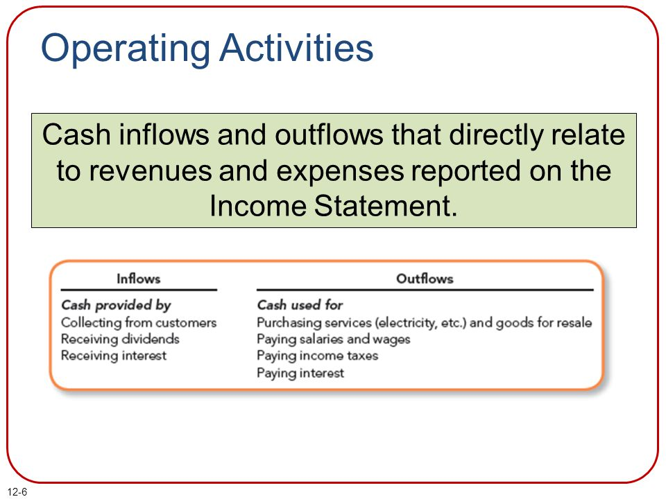 Operating Activities Cash inflows and outflows that directly relate to revenues and expenses reported on the Income Statement.