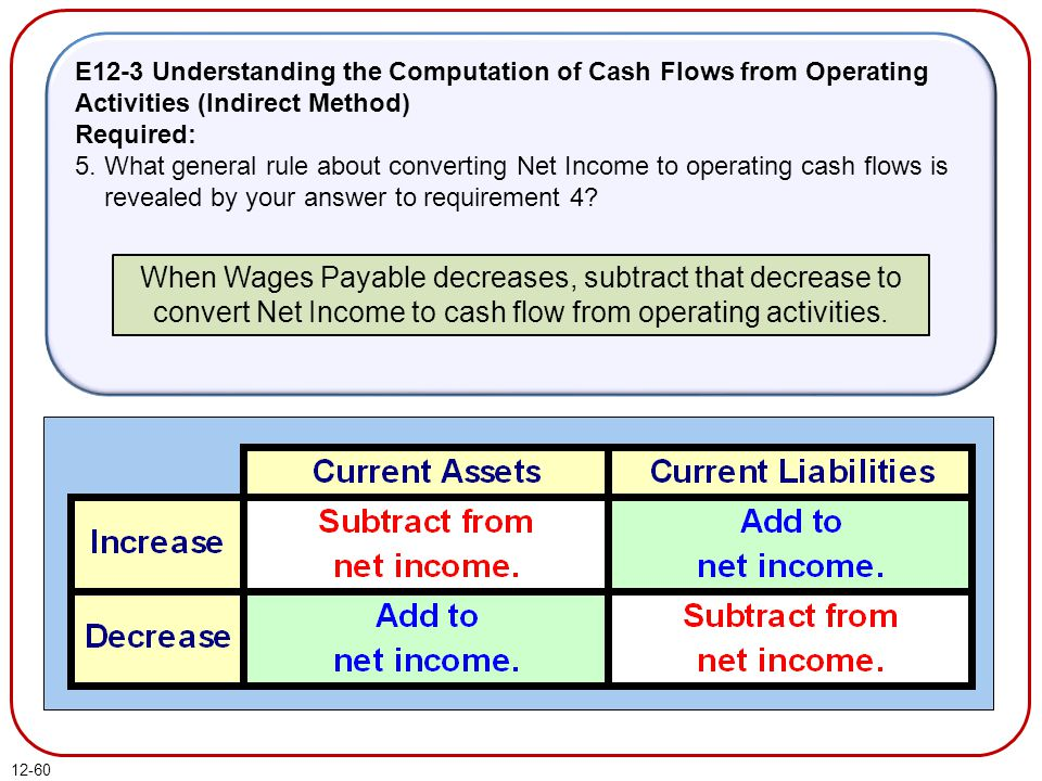 E12-3 Understanding the Computation of Cash Flows from Operating Activities (Indirect Method)