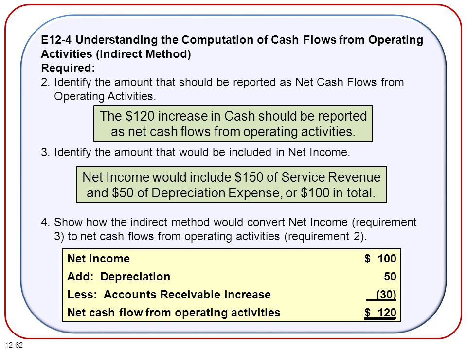 E12-4 Understanding the Computation of Cash Flows from Operating Activities (Indirect Method)