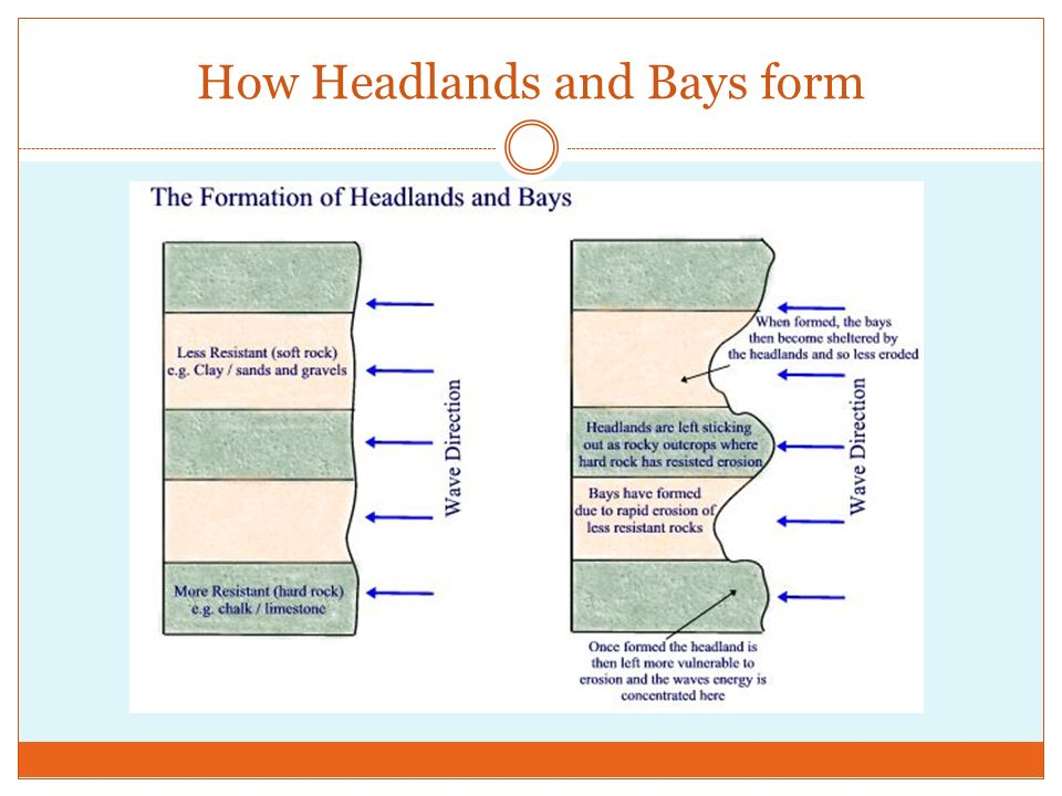 How Headlands and Bays form