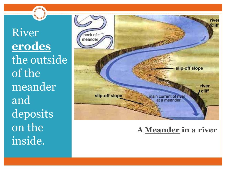 River erodes the outside of the meander and deposits on the inside.