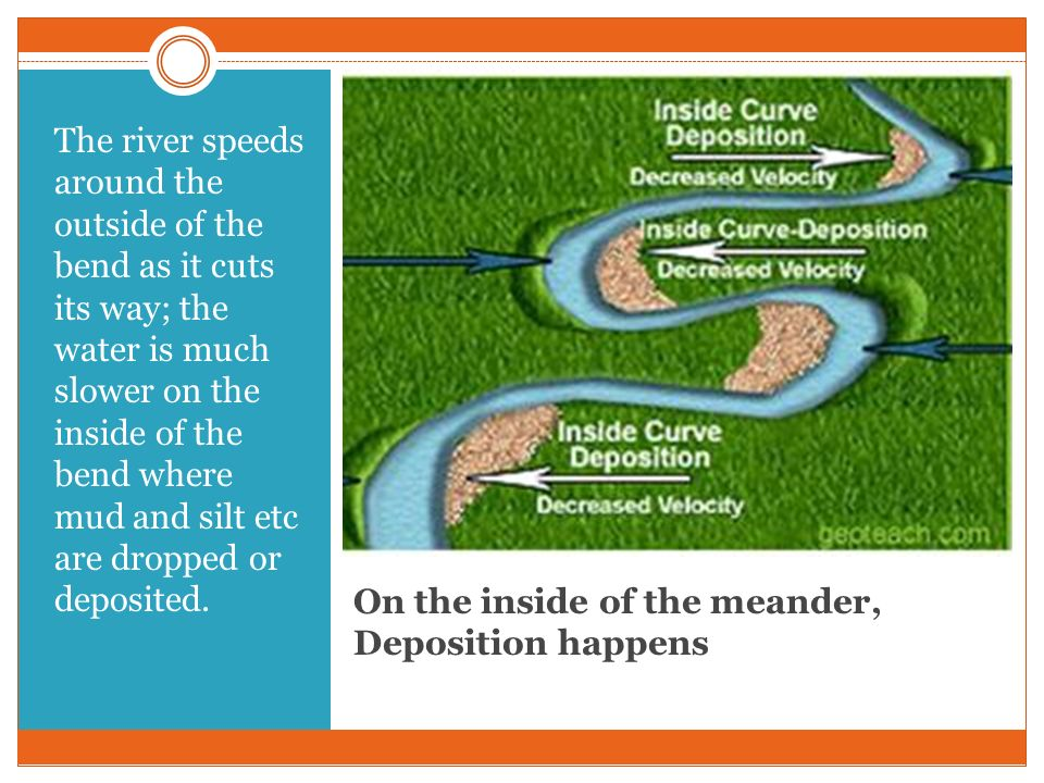 On the inside of the meander, Deposition happens