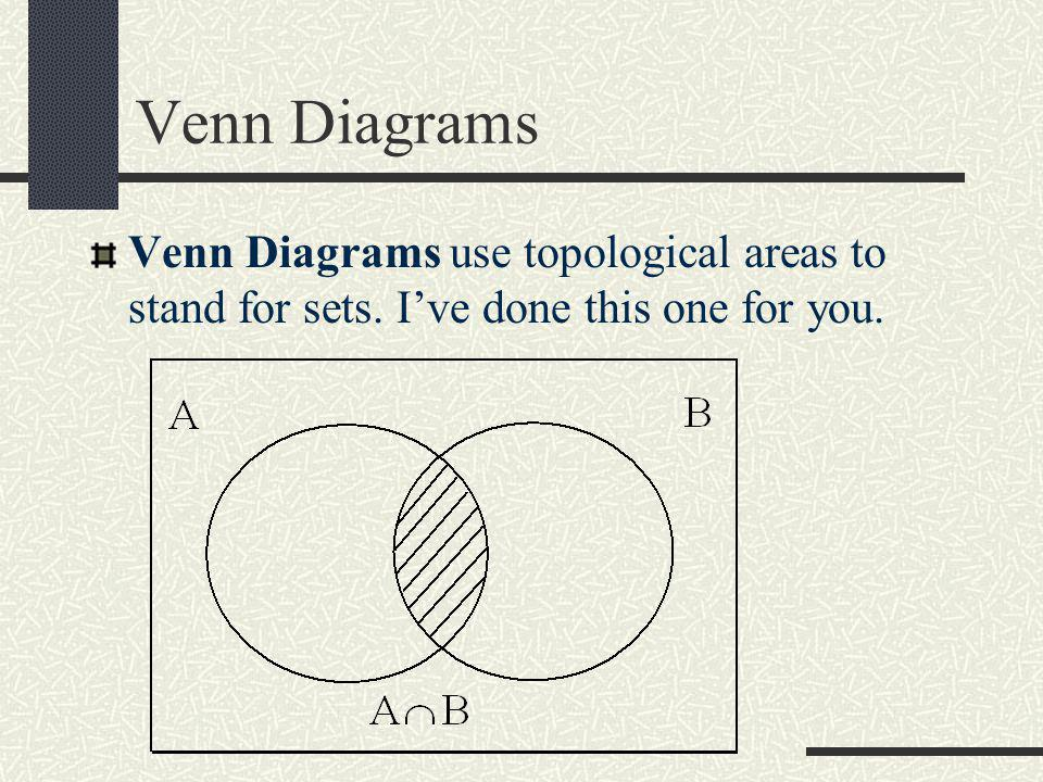 Venn Diagrams Venn Diagrams use topological areas to stand for sets. I've done this one for you.