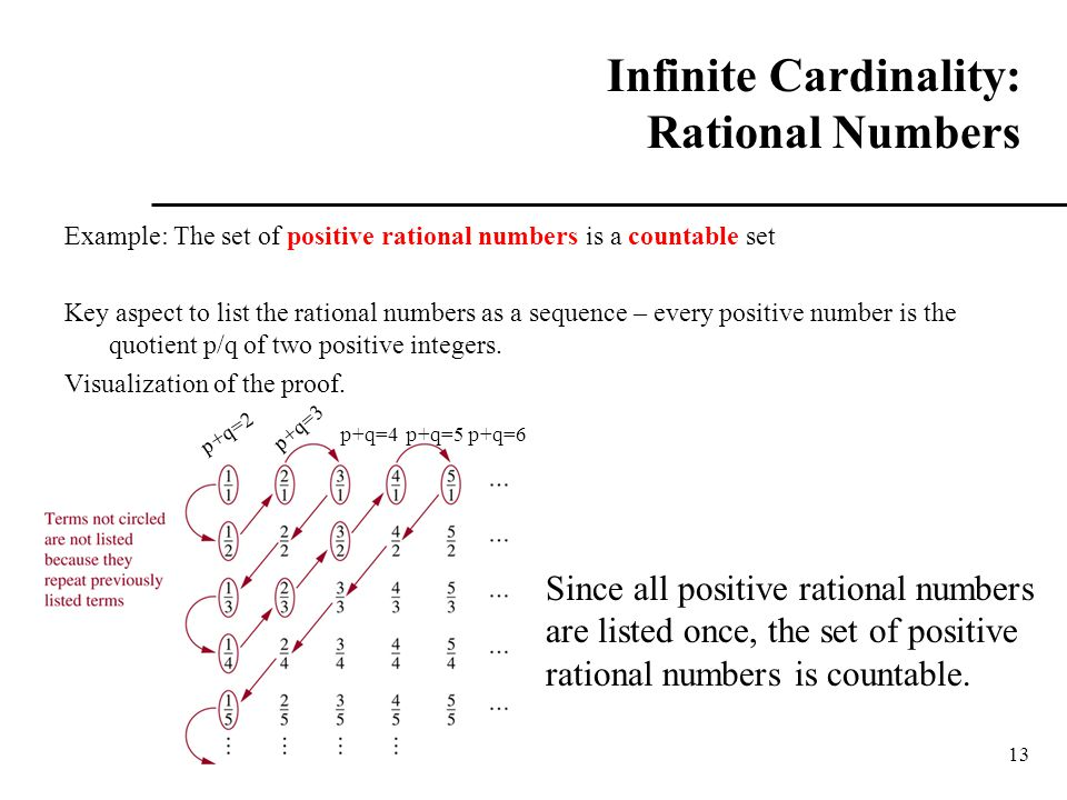 Infinite Cardinality: Rational Numbers