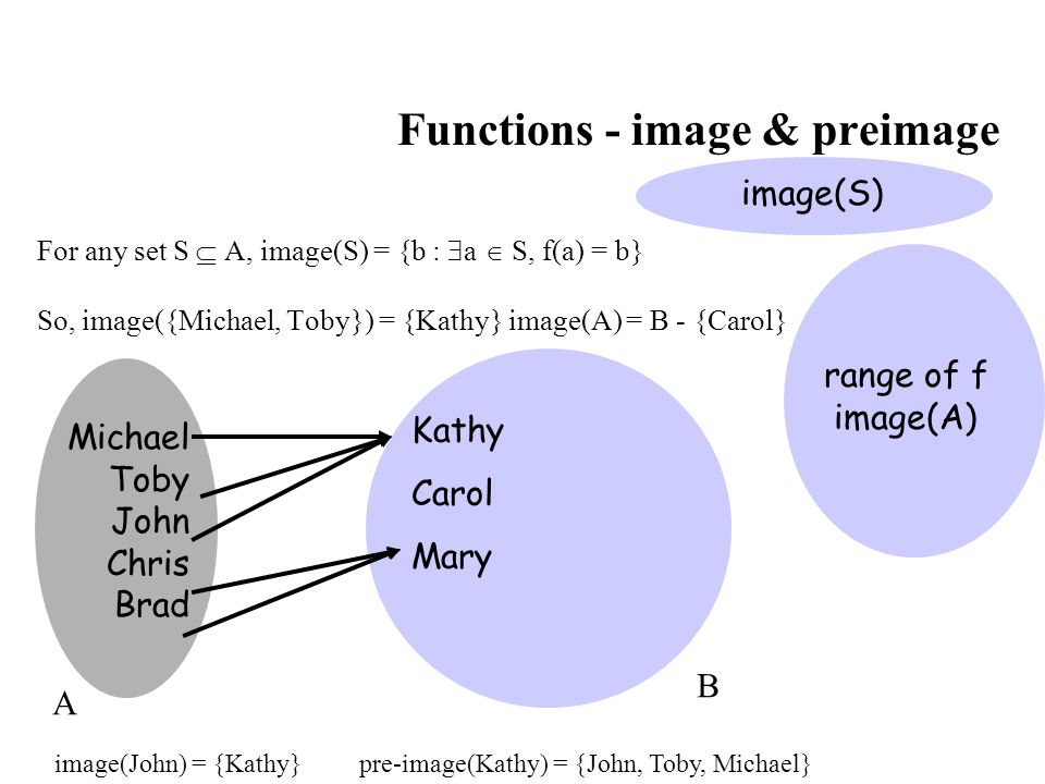 Functions - image & preimage