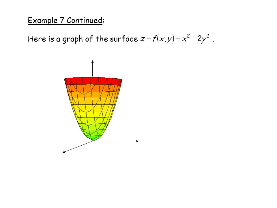 Example 7 Continued: Here is a graph of the surface .