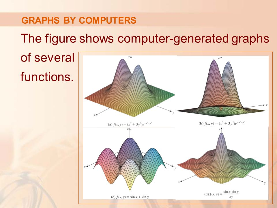 The figure shows computer-generated graphs of several functions.