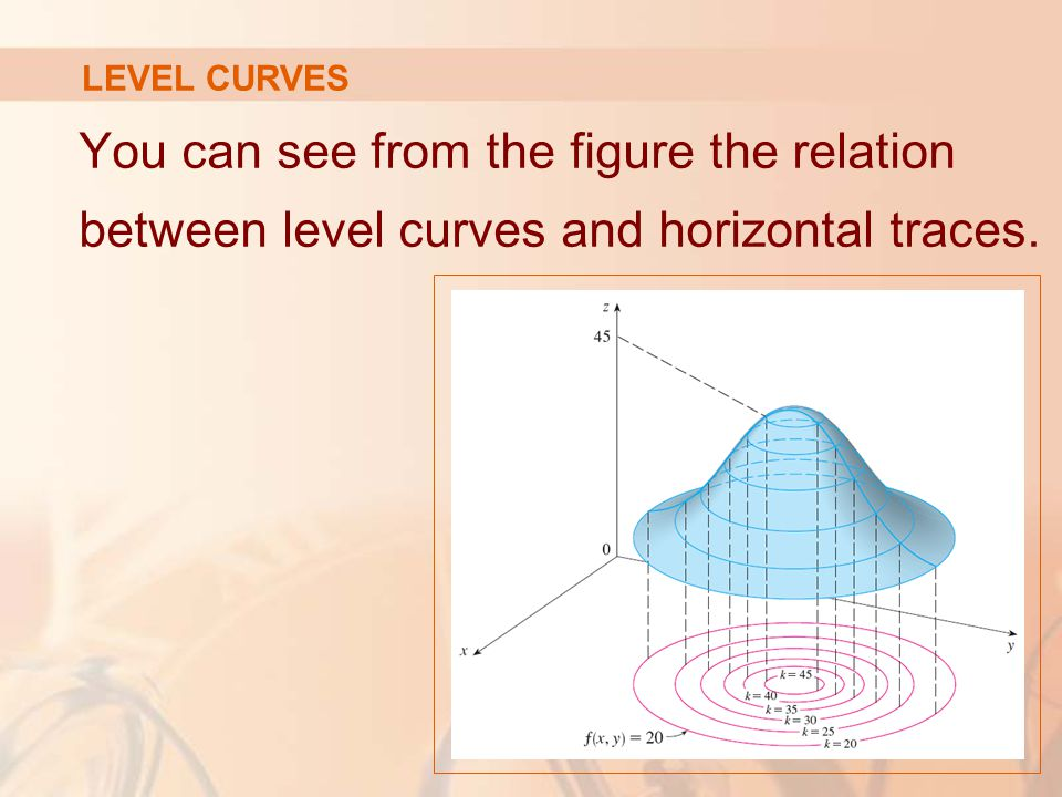 LEVEL CURVES You can see from the figure the relation between level curves and horizontal traces.
