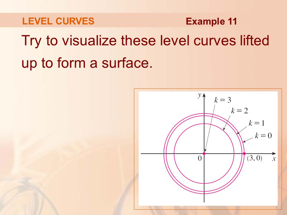 Try to visualize these level curves lifted up to form a surface.