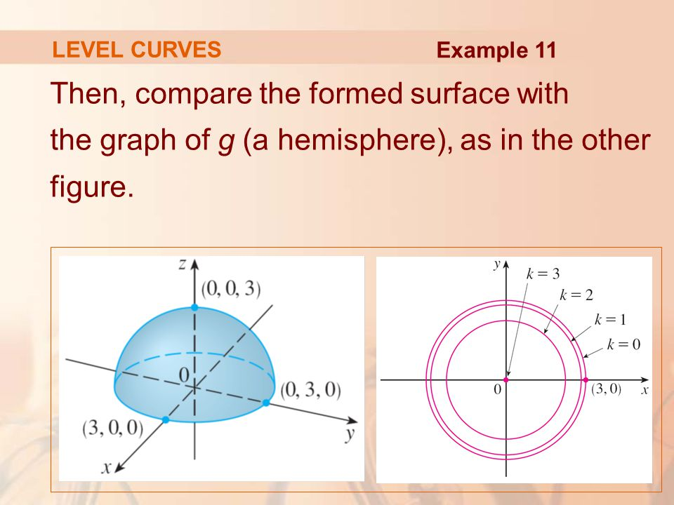 LEVEL CURVES Example 11.
