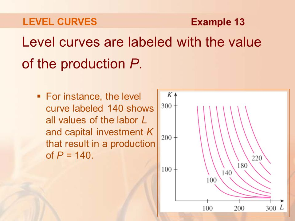 Level curves are labeled with the value of the production P.