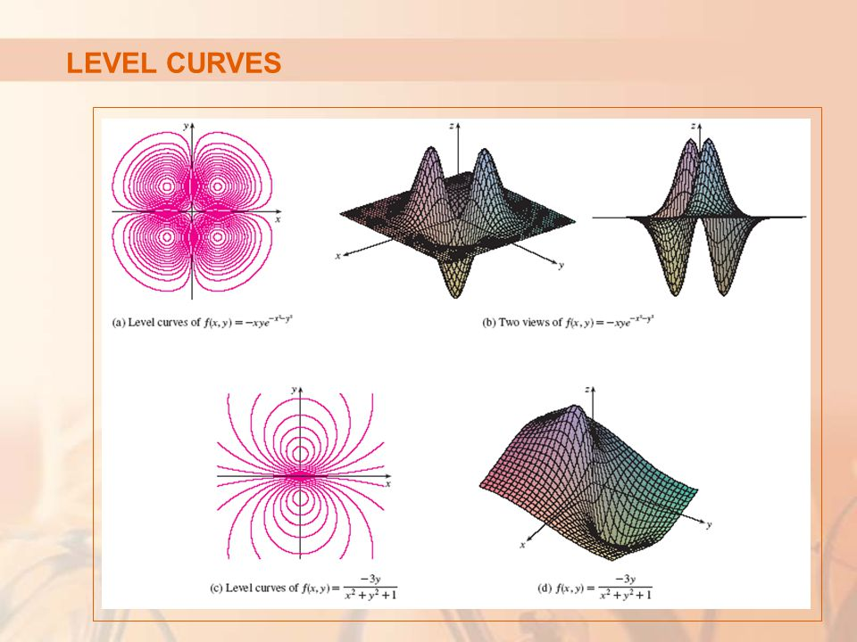 LEVEL CURVES