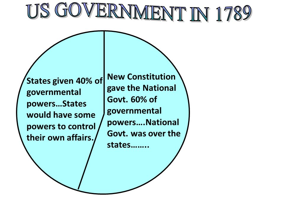 US GOVERNMENT IN 1789 New Constitution gave the National Govt. 60% of governmental powers….National Govt. was over the states……..