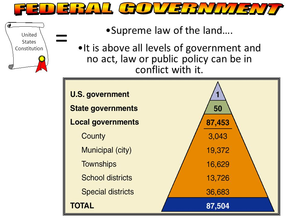= FEDERAL GOVERNMENT Supreme law of the land….