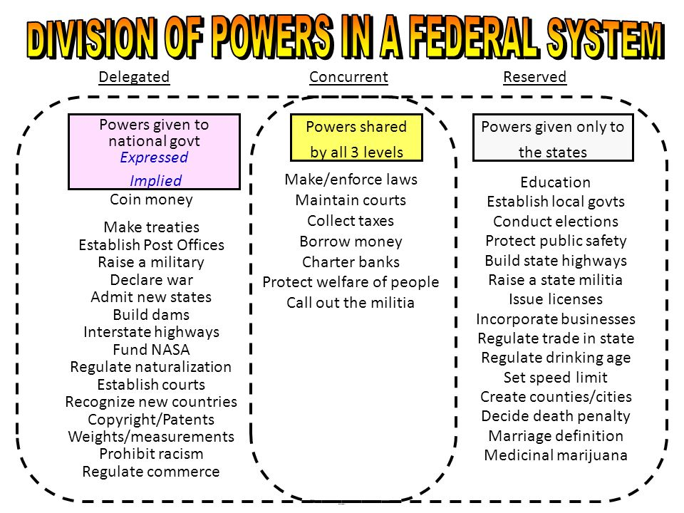 DIVISION OF POWERS IN A FEDERAL SYSTEM