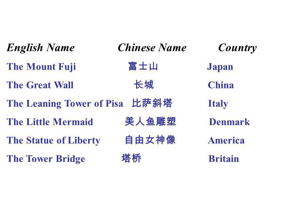 English Name Chinese Name Country