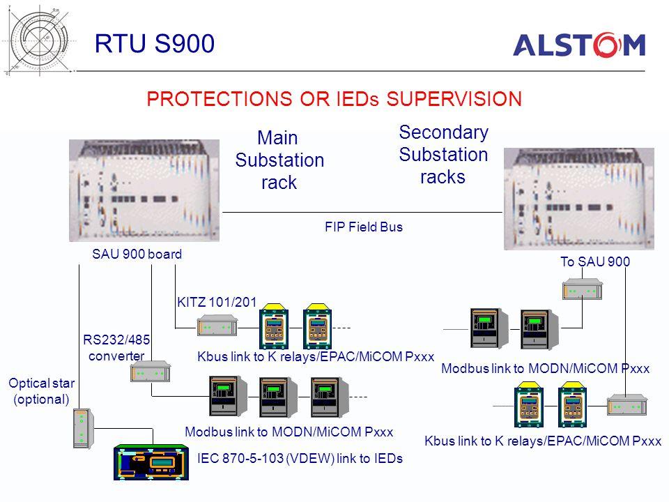 April 2000 RTU S ppt download