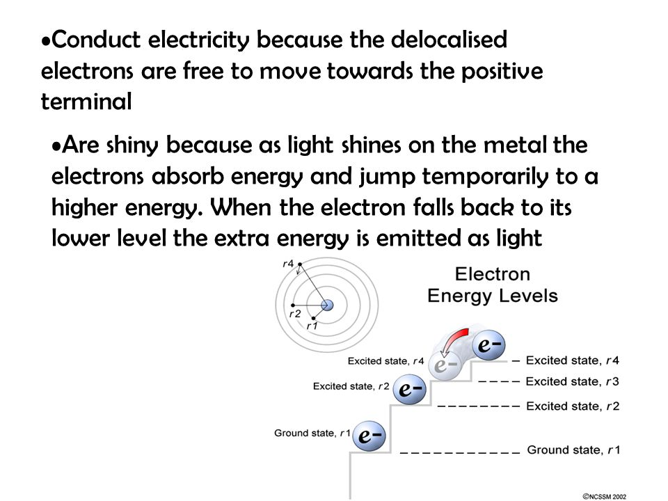 Conduct electricity because the delocalised electrons are free to move towards the positive terminal