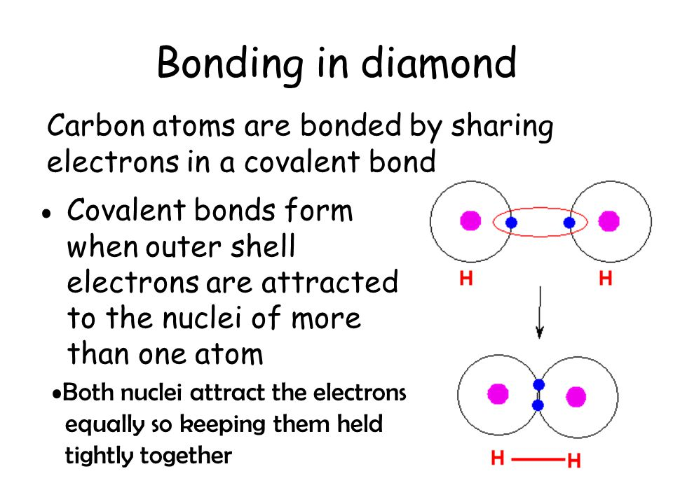 Bonding in diamond Carbon atoms are bonded by sharing electrons in a covalent bond.