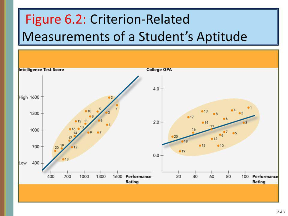 Figure 6.2: Criterion-Related Measurements of a Student's Aptitude