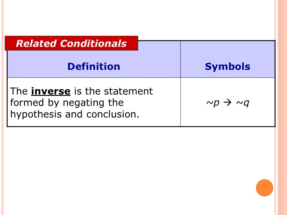 Related Conditionals Definition. Symbols. The inverse is the statement formed by negating the hypothesis and conclusion.