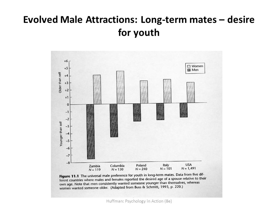Evolved Male Attractions: Long-term mates – desire for youth