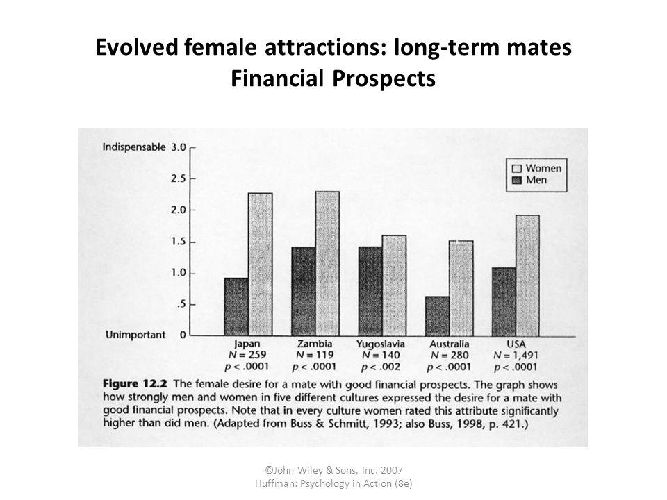 Evolved female attractions: long-term mates Financial Prospects